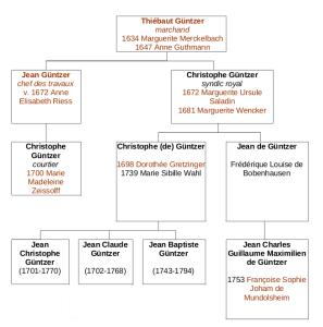 Guntzer-tableau
